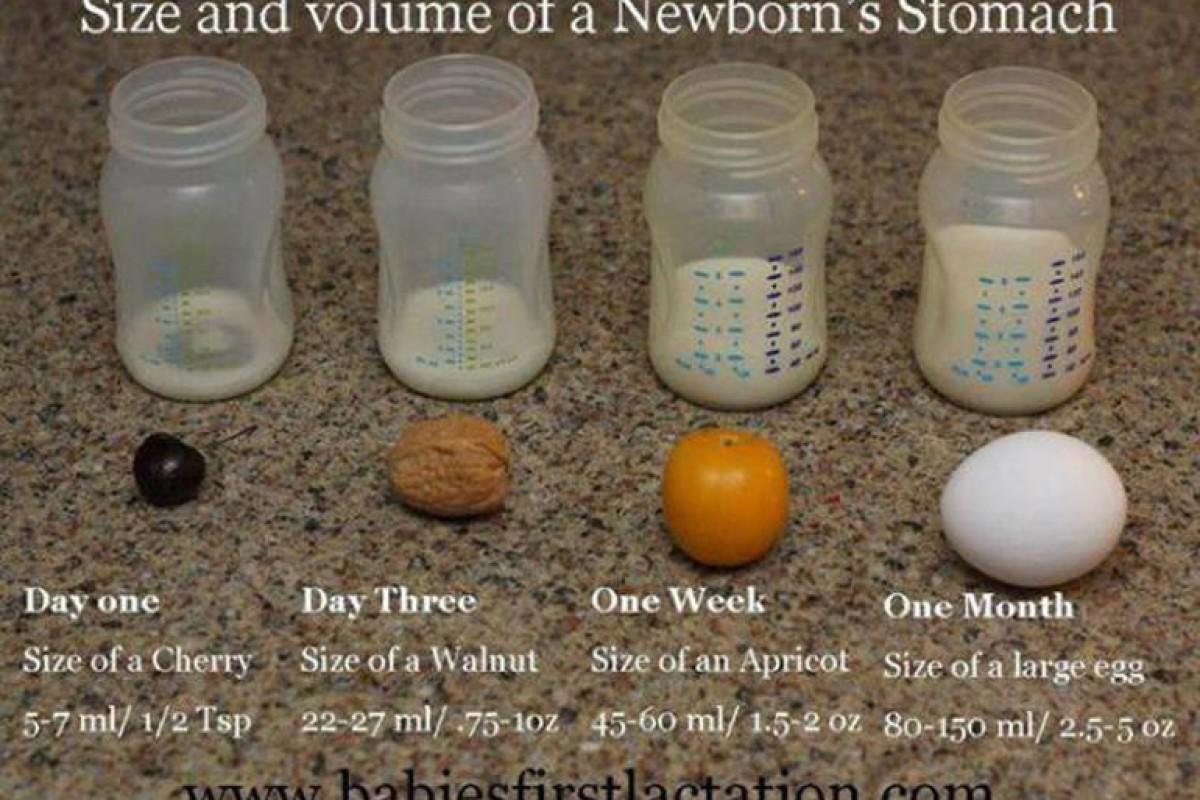 Πόσο γάλα χωράει στο στομάχι του μωρού;
