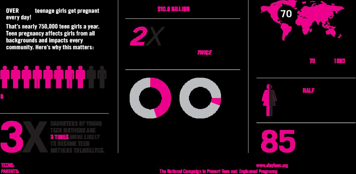 Η εφηβική εγκυμοσύνη στην Αμερική: Τα στοιχεία που σοκάρουν
