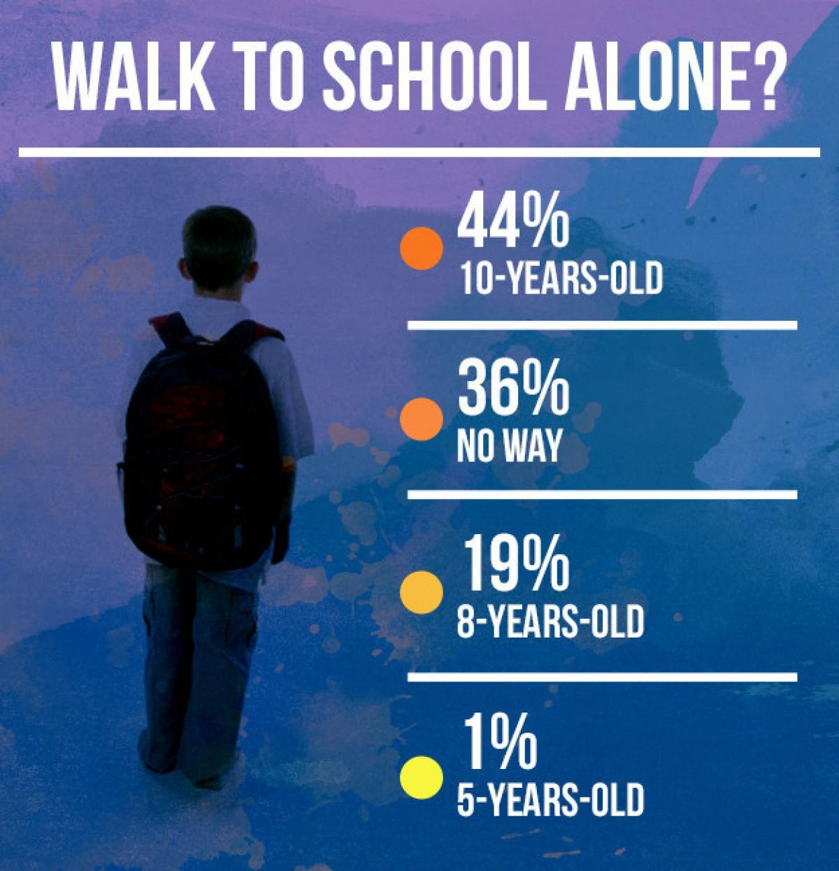 [Έρευνα] Πόσο χρονών πρέπει να είναι το παιδί σας για να…
