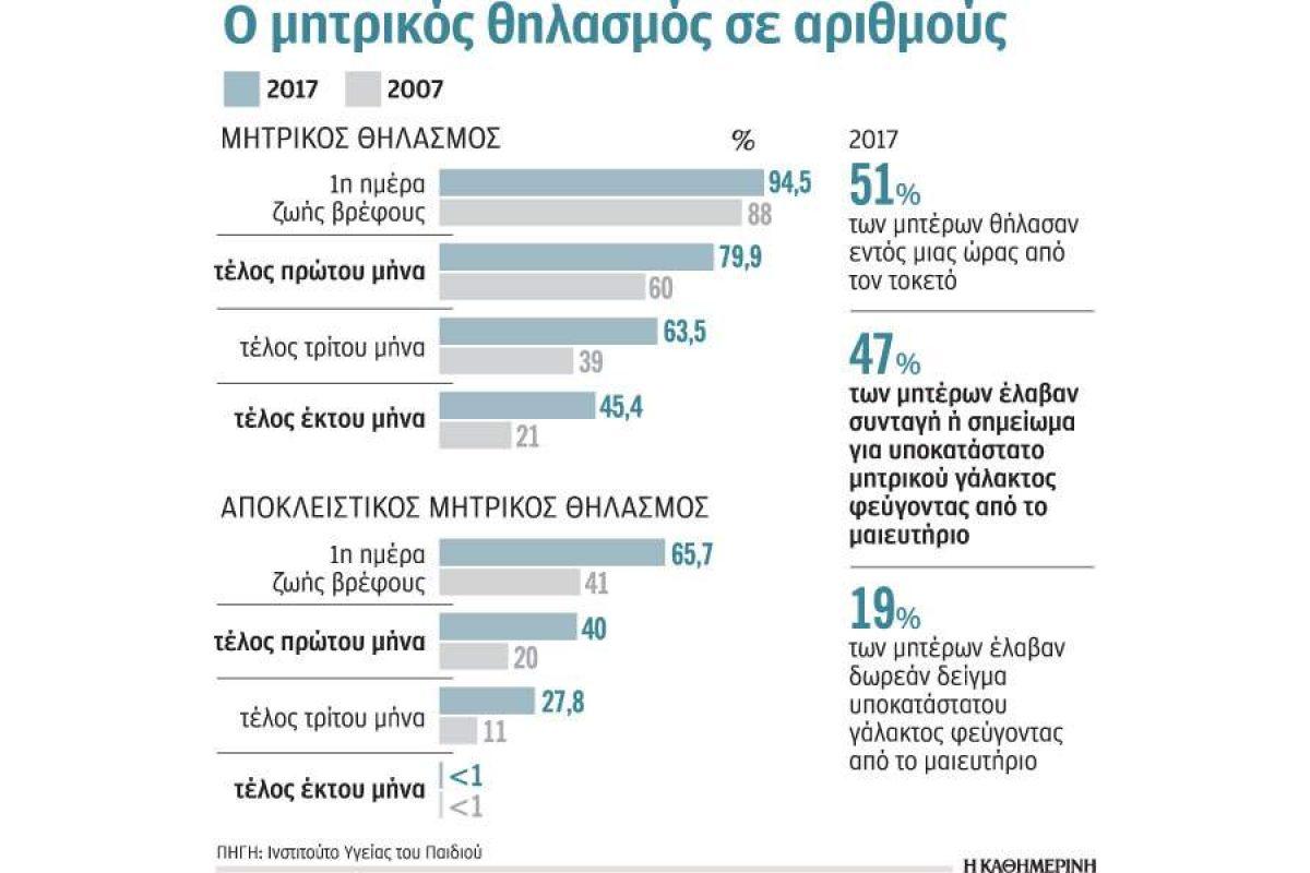Τον μητρικό θηλασμό επιλέγουν περισσότερες Ελληνίδες