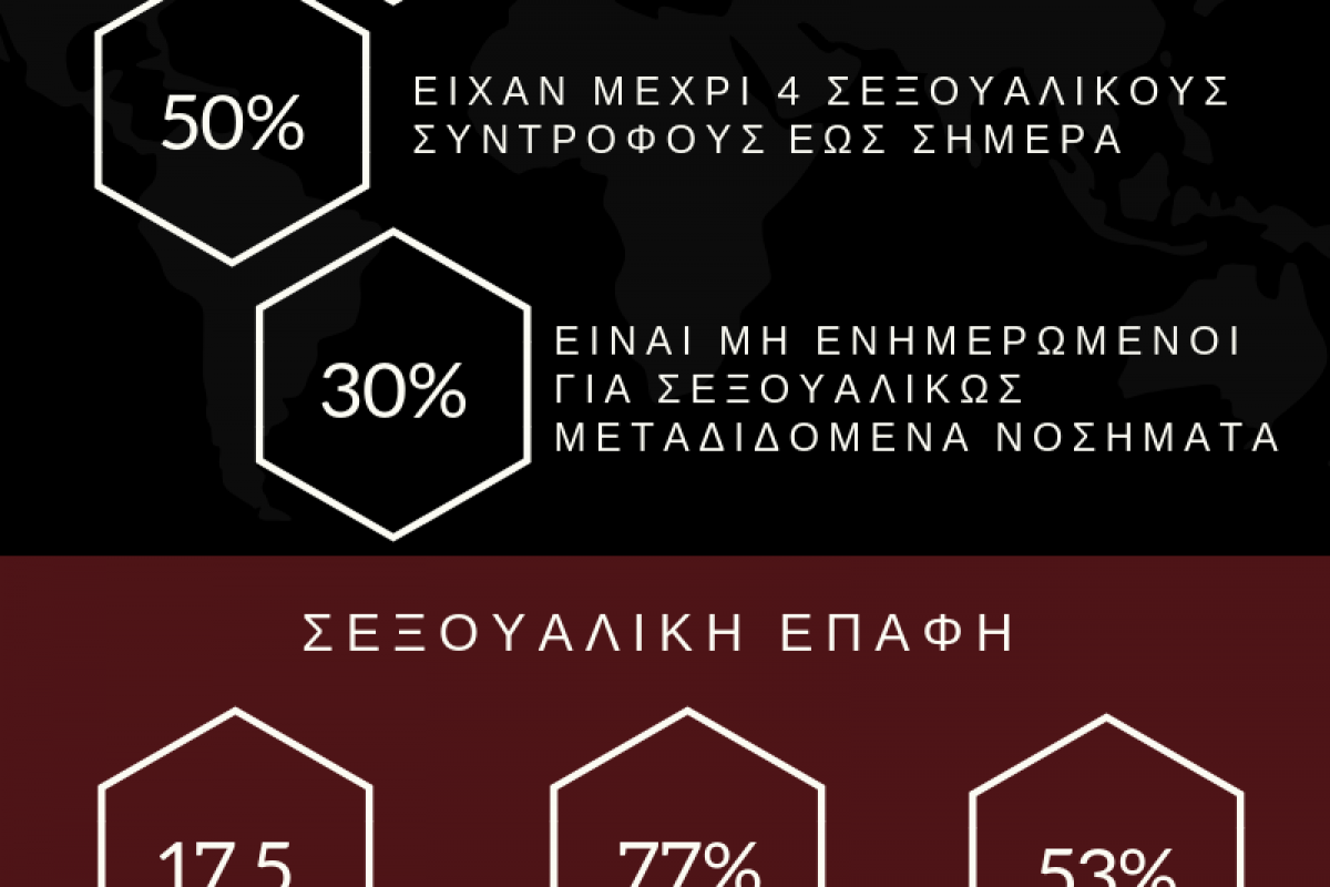 63% Των Νέων Είχαν Σεξουαλική Επαφή Χωρίς Κάποια Προφύλαξη!