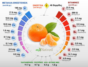 mantarini-vitamines-thermides-kai-threptika-systatika