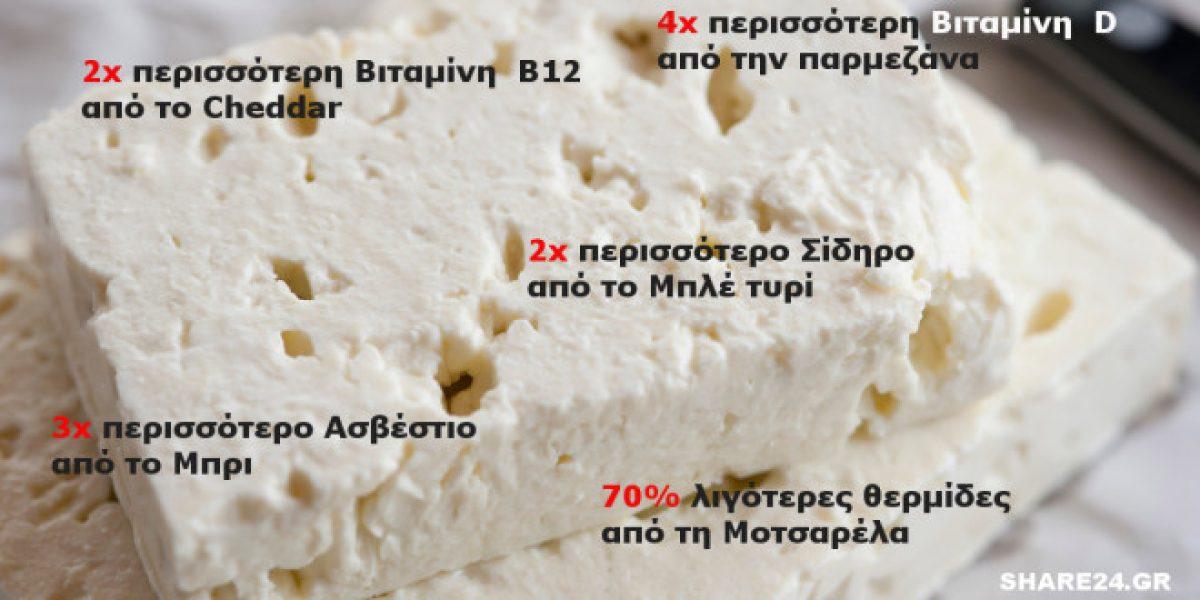 Φέτα: Το πιο Υγιεινό Τυρί του Κόσμου, για τις Ιδιότητες του Οποιου δεν Μιλάει Κανείς!