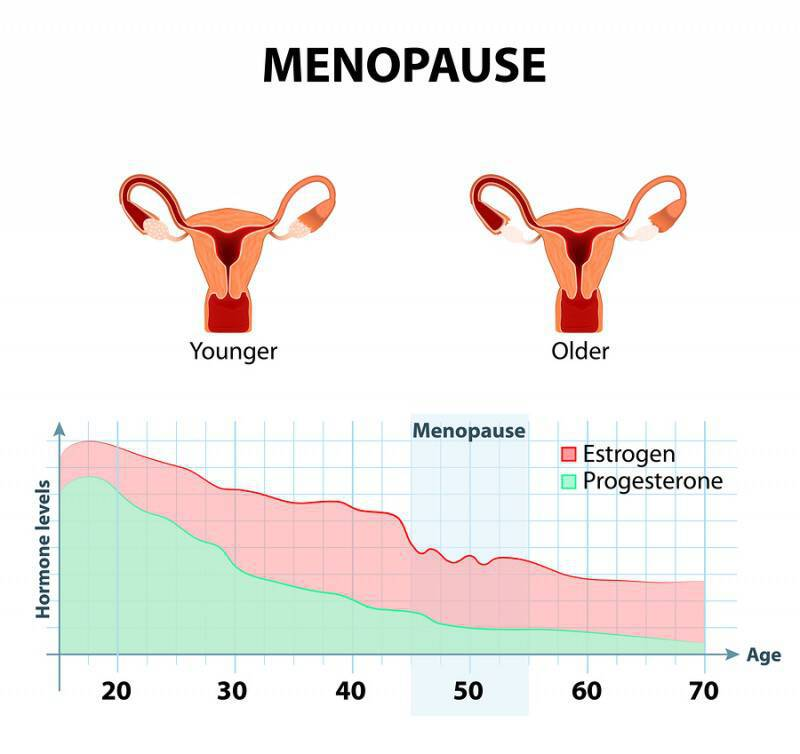 bigstock-Menopause-Or-Climacteric-101476211